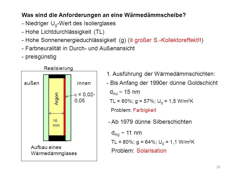 18 Was sind die Anforderungen an eine Wärmedämmscheibe? - Niedriger U g -Wert des Isolierglases - Hohe Lichtdurchlässigkeit (TL) - Hohe Sonnenenergied