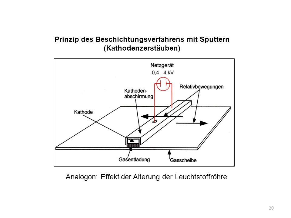 20 Prinzip des Beschichtungsverfahrens mit Sputtern (Kathodenzerstäuben) Analogon: Effekt der Alterung der Leuchtstoffröhre