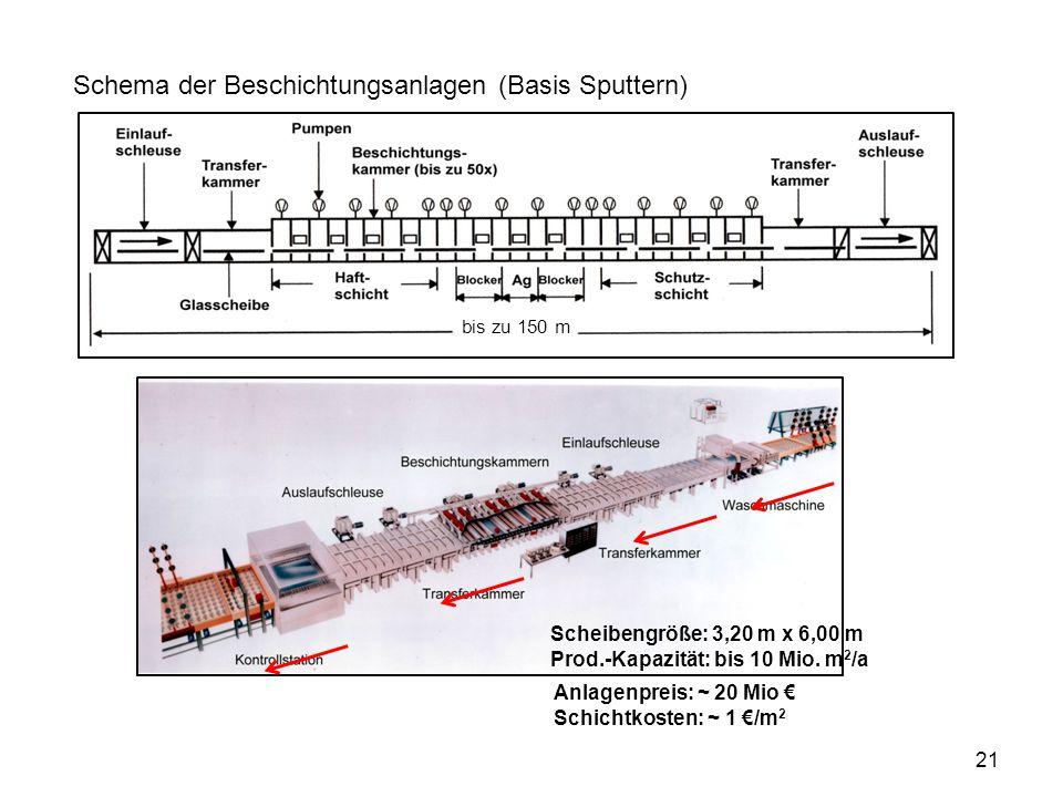 21 Schema der Beschichtungsanlagen (Basis Sputtern) Scheibengröße: 3,20 m x 6,00 m Prod.-Kapazität: bis 10 Mio. m 2 /a bis zu 150 m Anlagenpreis: ~ 20