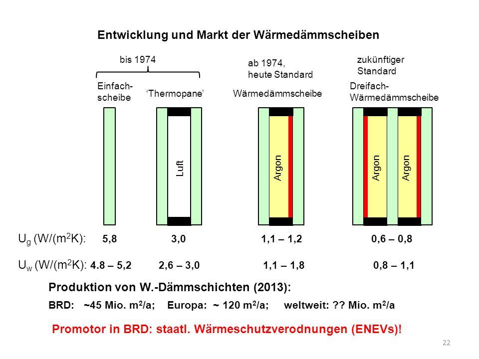 22 Entwicklung und Markt der Wärmedämmscheiben Einfach- scheibe 'Thermopane'Wärmedämmscheibe Dreifach- Wärmedämmscheibe bis 1974 ab 1974, heute Standa