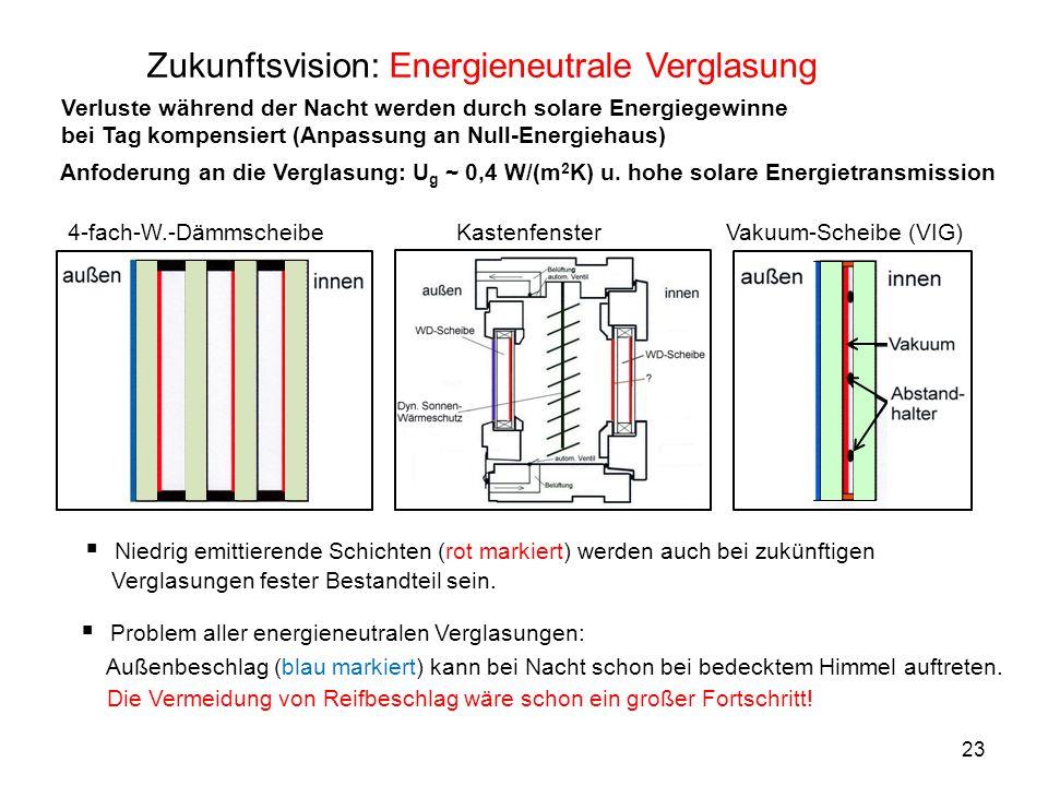 Zukunftsvision: Energieneutrale Verglasung  Niedrig emittierende Schichten (rot markiert) werden auch bei zukünftigen Verglasungen fester Bestandteil