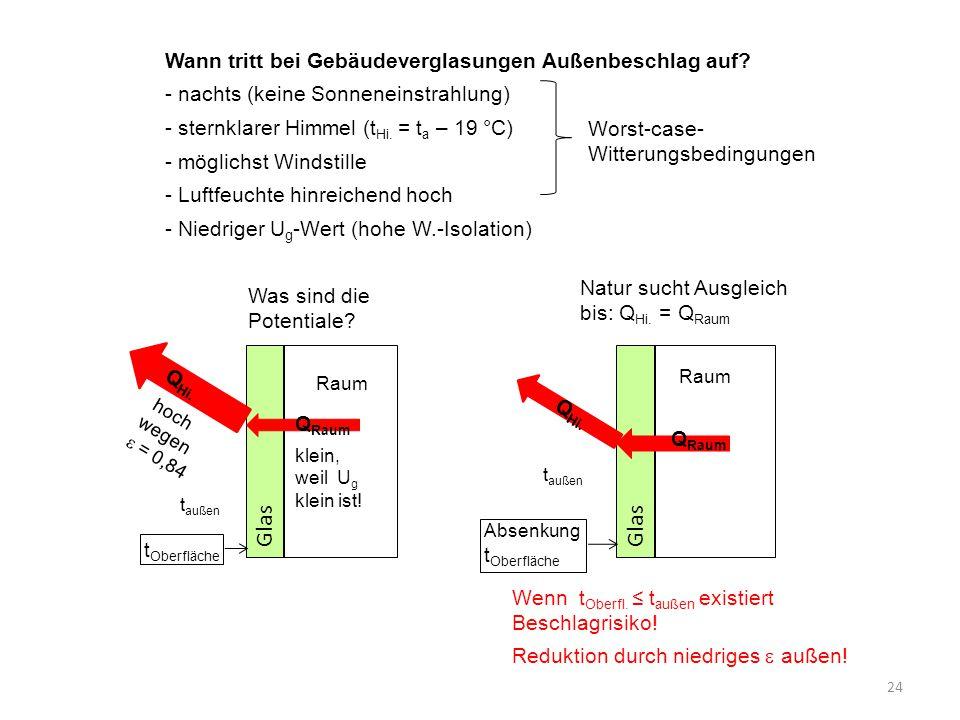 Glas 24 Wann tritt bei Gebäudeverglasungen Außenbeschlag auf? - nachts (keine Sonneneinstrahlung) - sternklarer Himmel (t Hi. = t a – 19 °C) - möglich