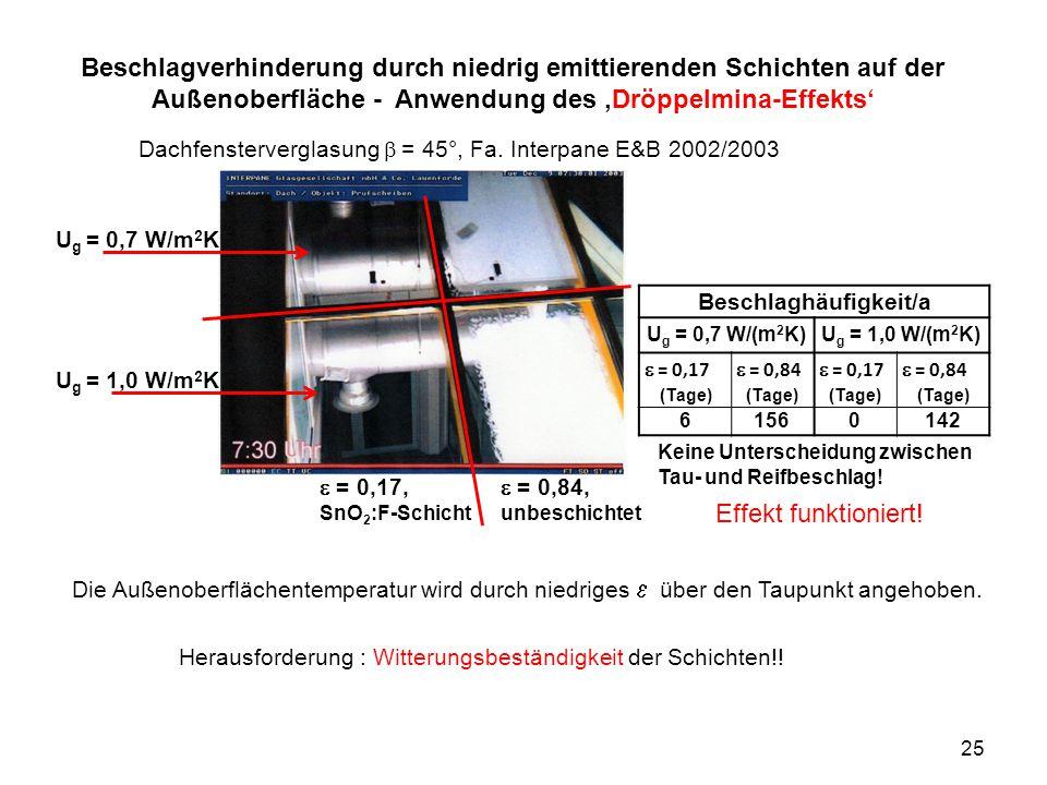 Beschlagverhinderung durch niedrig emittierenden Schichten auf der Außenoberfläche - Anwendung des 'Dröppelmina-Effekts' Dachfensterverglasung  = 4