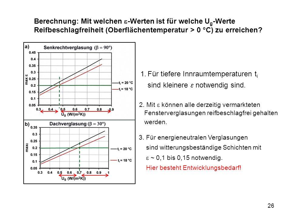 26 1.Für tiefere Innraumtemperaturen t i sind kleinere  notwendig sind. Berechnung: Mit welchen  -Werten ist für welche U g -Werte Reifbeschlagfreih