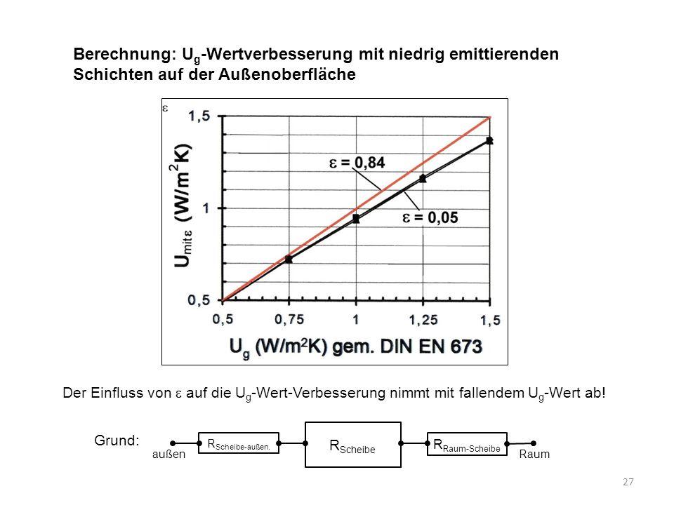27 Berechnung: U g -Wertverbesserung mit niedrig emittierenden Schichten auf der Außenoberfläche Der Einfluss von  auf die U g -Wert-Verbesserung nim