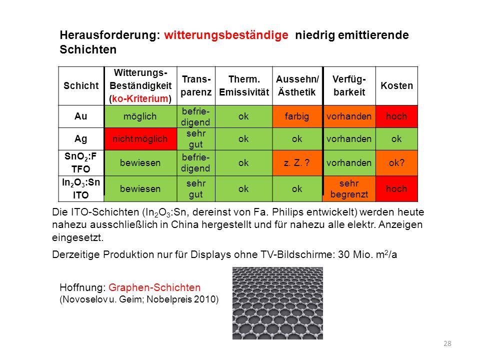 28 Schicht Witterungs- Beständigkeit (ko-Kriterium) Trans- parenz Therm. Emissivität Aussehn/ Ästhetik Verfüg- barkeit Kosten Aumöglich befrie- digend