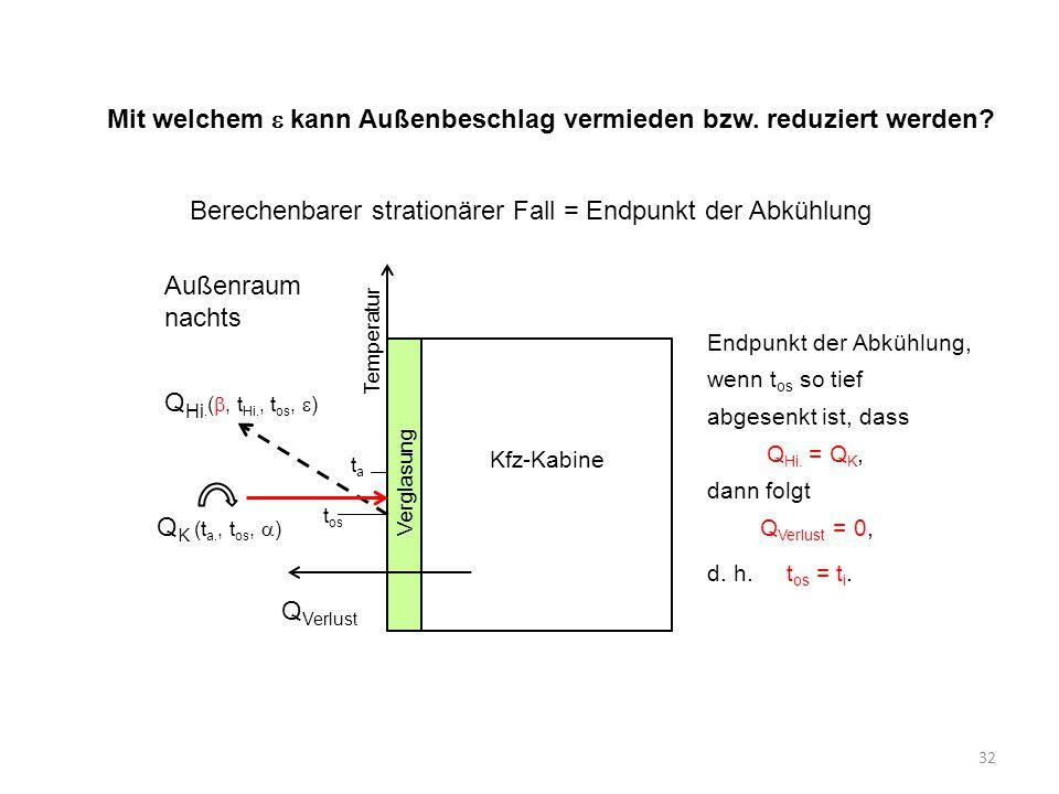 32 Mit welchem  kann Außenbeschlag vermieden bzw. reduziert werden? Temperatur t a t os Q Hi. ( , t Hi., t os,  ) Verglasung Q K (t a., t os,  ) A