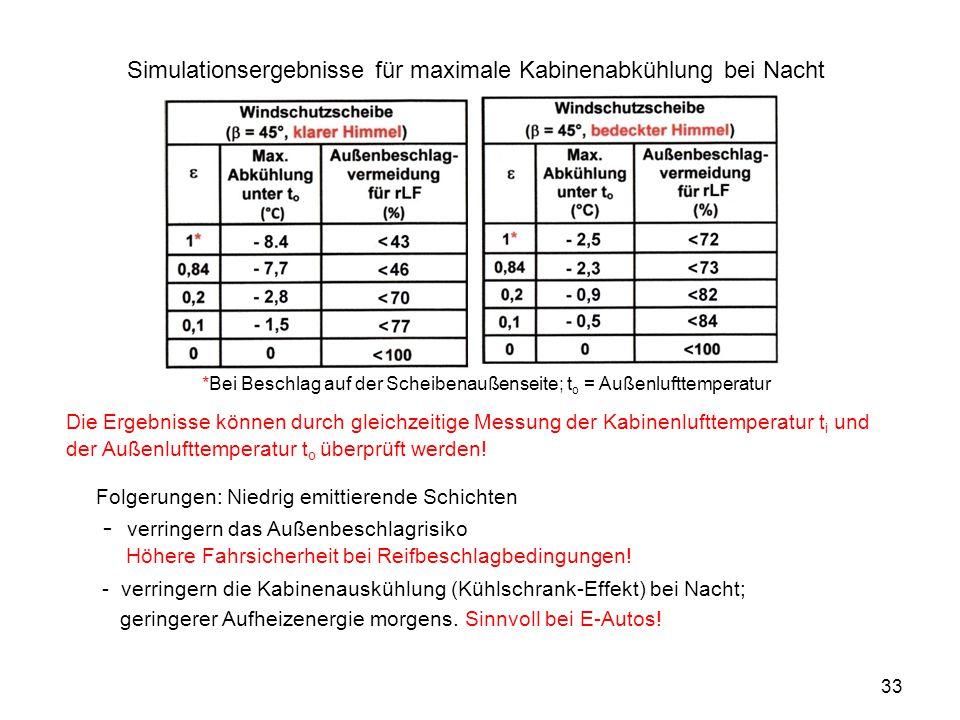 33 Die Ergebnisse können durch gleichzeitige Messung der Kabinenlufttemperatur t i und der Außenlufttemperatur t o überprüft werden! Folgerungen: Nied
