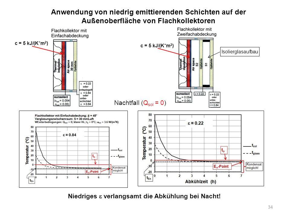 34 Anwendung von niedrig emittierenden Schichten auf der Außenoberfläche von Flachkollektoren Isolierglasaufbau c = 5 kJ/(K*m 2 ) Niedriges  verlangs