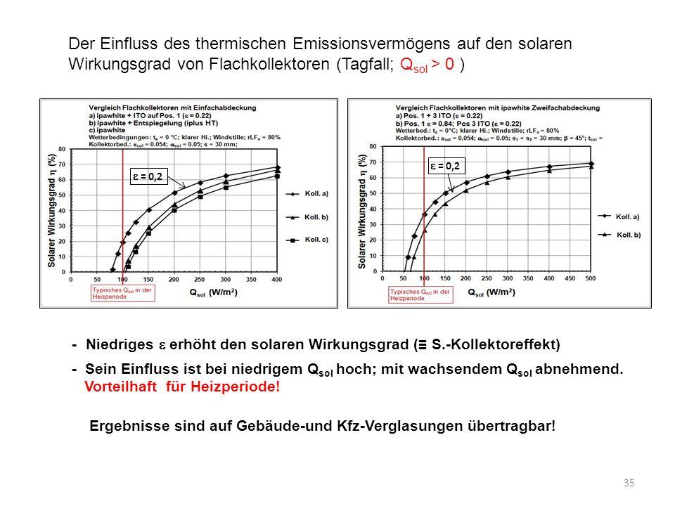 35 Der Einfluss des thermischen Emissionsvermögens auf den solaren Wirkungsgrad von Flachkollektoren (Tagfall; Q sol > 0 ) - Niedriges  erhöht den so