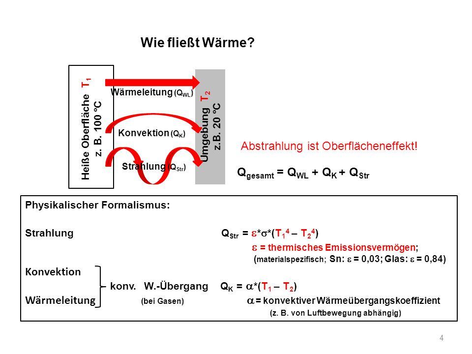 Wie fließt Wärme? Physikalischer Formalismus: Strahlung Q Str =  *  *(T 1 4 – T 2 4 )  = thermisches Emissionsvermögen; ( materialspezifisch; Sn: 