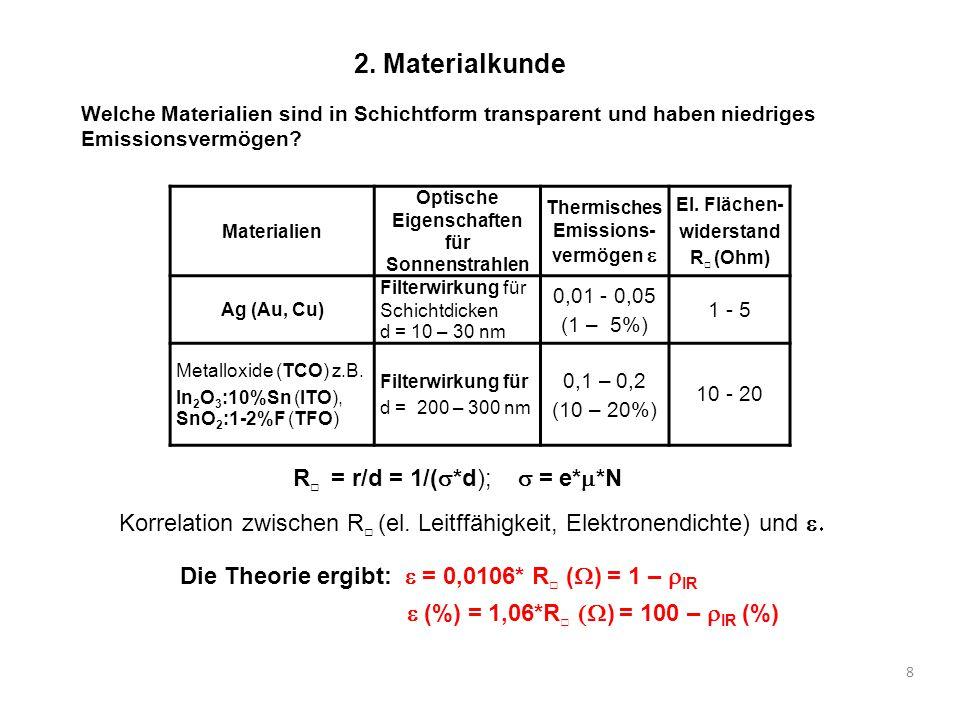 8 2. Materialkunde Welche Materialien sind in Schichtform transparent und haben niedriges Emissionsvermögen? Materialien Optische Eigenschaften für So