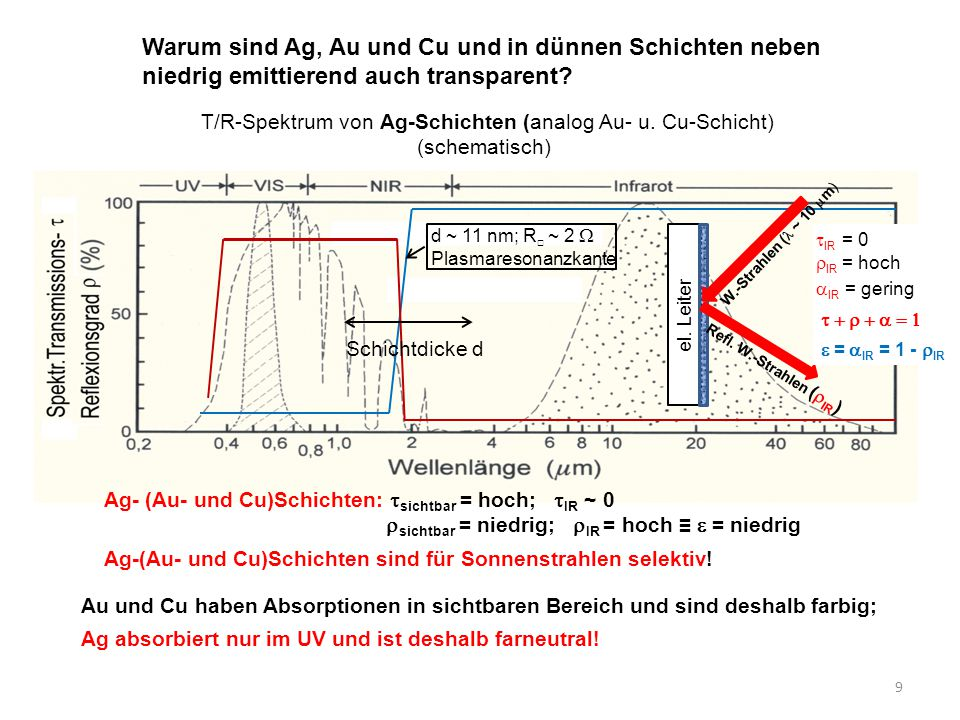 9 d ~ 11 nm; R □ ~ 2  Plasmaresonanzkante Schichtdicke d Warum sind Ag, Au und Cu und in dünnen Schichten neben niedrig emittierend auch transparent?