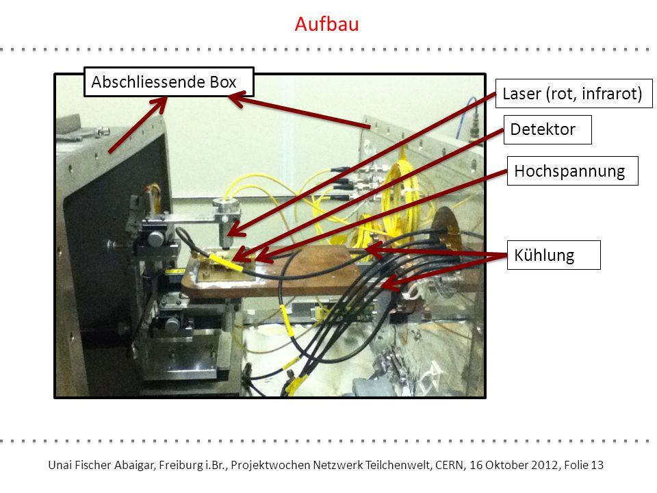 Unai Fischer Abaigar, Freiburg i.Br., Projektwochen Netzwerk Teilchenwelt, CERN, 16 Oktober 2012, Folie 13 Aufbau Laser (rot, infrarot) Detektor Hochs