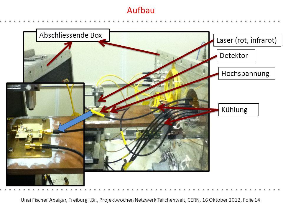 Unai Fischer Abaigar, Freiburg i.Br., Projektwochen Netzwerk Teilchenwelt, CERN, 16 Oktober 2012, Folie 14 Aufbau Laser (rot, infrarot) Detektor Hochs