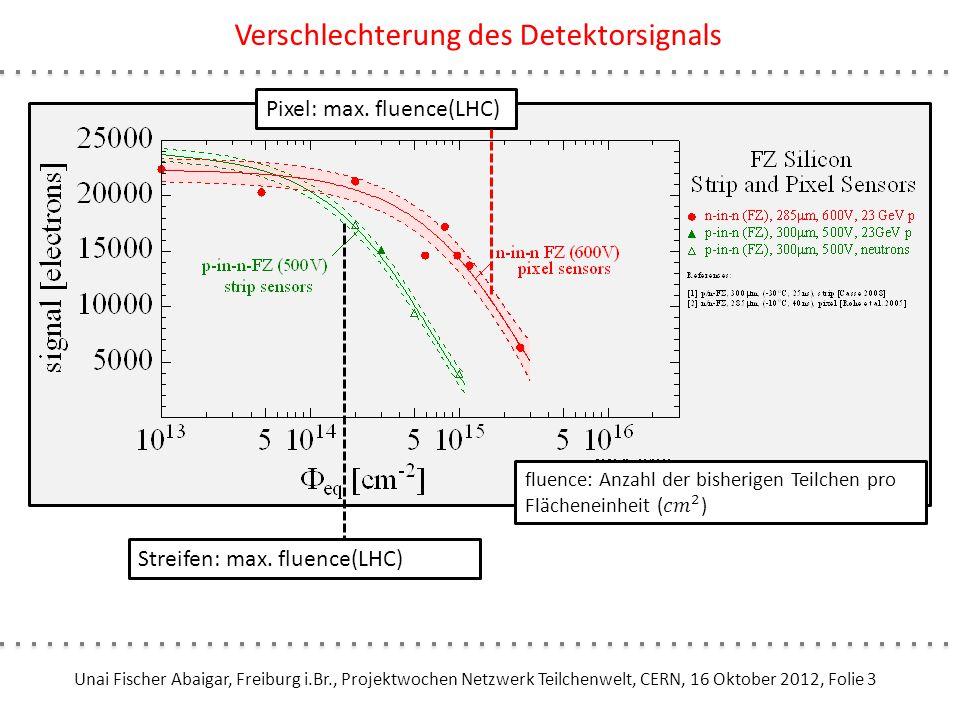 Unai Fischer Abaigar, Freiburg i.Br., Projektwochen Netzwerk Teilchenwelt, CERN, 16 Oktober 2012, Folie 4 Verschlechterung des Detektorsignals: Luminositätsupgrade Streifen: max.