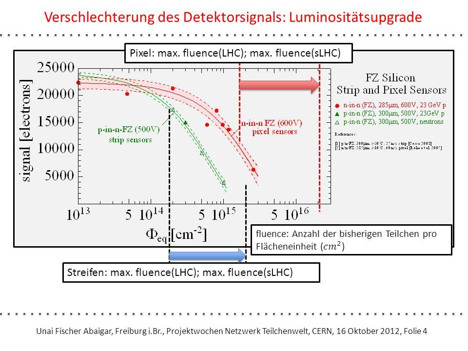 Unai Fischer Abaigar, Freiburg i.Br., Projektwochen Netzwerk Teilchenwelt, CERN, 16 Oktober 2012, Folie 4 Verschlechterung des Detektorsignals: Lumino