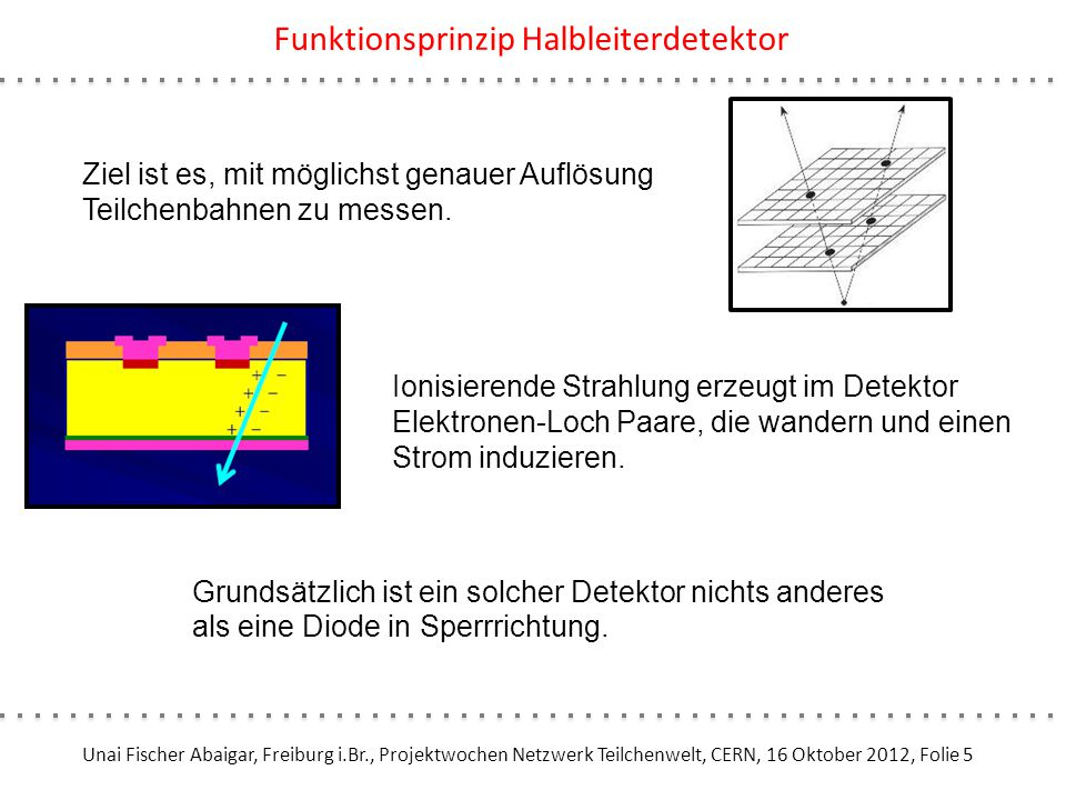 Unai Fischer Abaigar, Freiburg i.Br., Projektwochen Netzwerk Teilchenwelt, CERN, 16 Oktober 2012, Folie 5 Funktionsprinzip Halbleiterdetektor Ziel ist