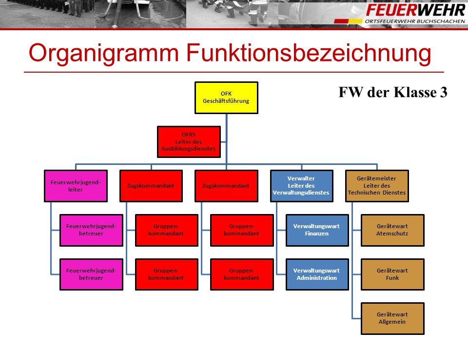 Organigramm Funktionsbezeichnung OFK Geschäftsführung Feuerwehrjugend- leiter Feuerwehrjugend- betreuer Zugskommandant Gruppen- kommandant Zugskommand