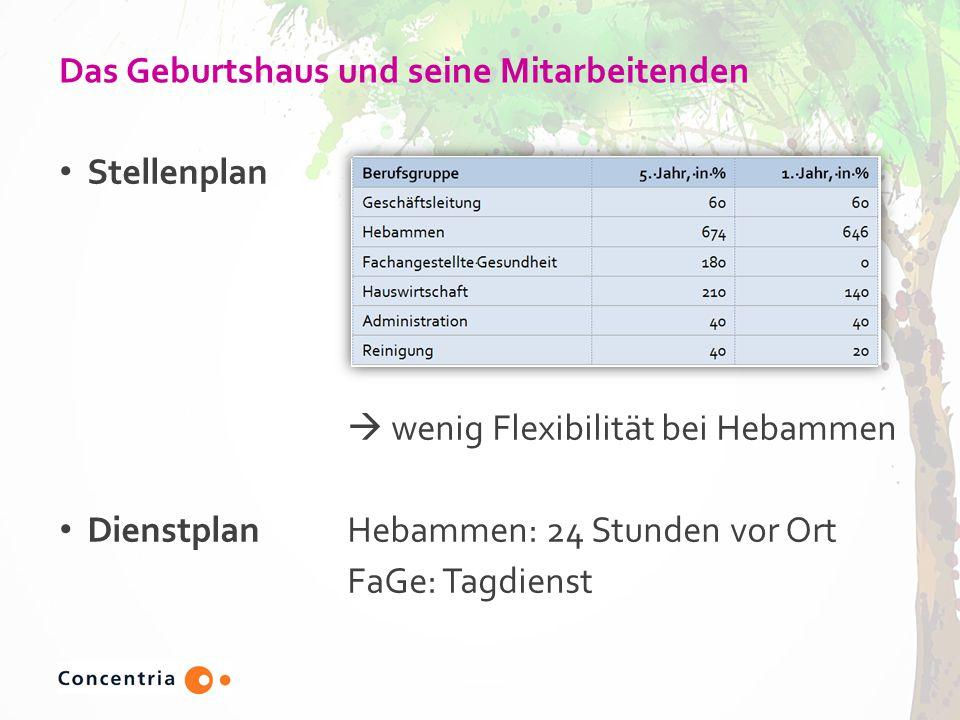 Das Geburtshaus und seine Mitarbeitenden Stellenplan  wenig Flexibilität bei Hebammen DienstplanHebammen: 24 Stunden vor Ort FaGe: Tagdienst