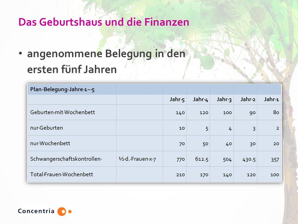 Das Geburtshaus und die Finanzen angenommene Belegung in den ersten fünf Jahren