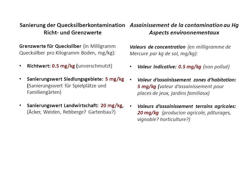 Sanierung der Quecksilberkontamination Richt- und Grenzwerte Grenzwerte für Quecksilber (in Milligramm Quecksilber pro Kilogramm Boden, mg/kg): Richtwert: 0.5 mg/kg (unverschmutzt) Sanierungswert Siedlungsgebiete: 5 mg/kg (Sanierungswert für Spielplätze und Familiengärten) Sanierungswert Landwirtschaft: 20 mg/kg, (Äcker, Weiden, Rebberge.
