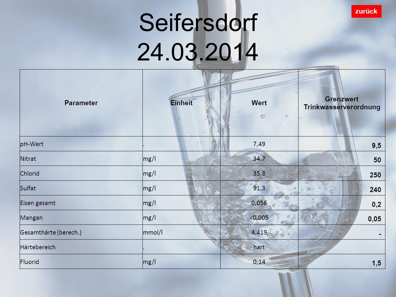 Seifersdorf 24.03.2014 zurück ParameterEinheitWert Grenzwert Trinkwasserverordnung pH-Wert.7,49 9,5 Nitratmg/l34,7 50 Chloridmg/l35,8 250 Sulfatmg/l91,3 240 Eisen gesamtmg/l0,056 0,2 Manganmg/l<0,005 0,05 Gesamthärte (berech.)mmol/l4,419 - Härtebereich.hart Fluoridmg/l0,14 1,5