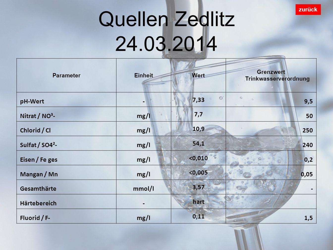 Quellen Zedlitz 24.03.2014 zurück ParameterEinheitWert Grenzwert Trinkwasserverordnung pH-Wert- 7,33 9,5 Nitrat / NO³-mg/l 7,7 50 Chlorid / Clmg/l 10,9 250 Sulfat / SO4²-mg/l 54,1 240 Eisen / Fe gesmg/l <0,010 0,2 Mangan / Mnmg/l <0,005 0,05 Gesamthärtemmol/l 3,57 - Härtebereich- hart Fluorid / F-mg/l 0,11 1,5