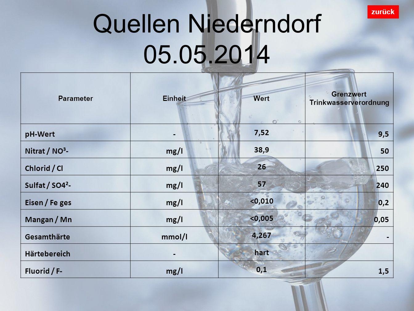 Quellen Niederndorf 05.05.2014 zurück ParameterEinheitWert Grenzwert Trinkwasserverordnung pH-Wert- 7,52 9,5 Nitrat / NO³-mg/l 38,9 50 Chlorid / Clmg/