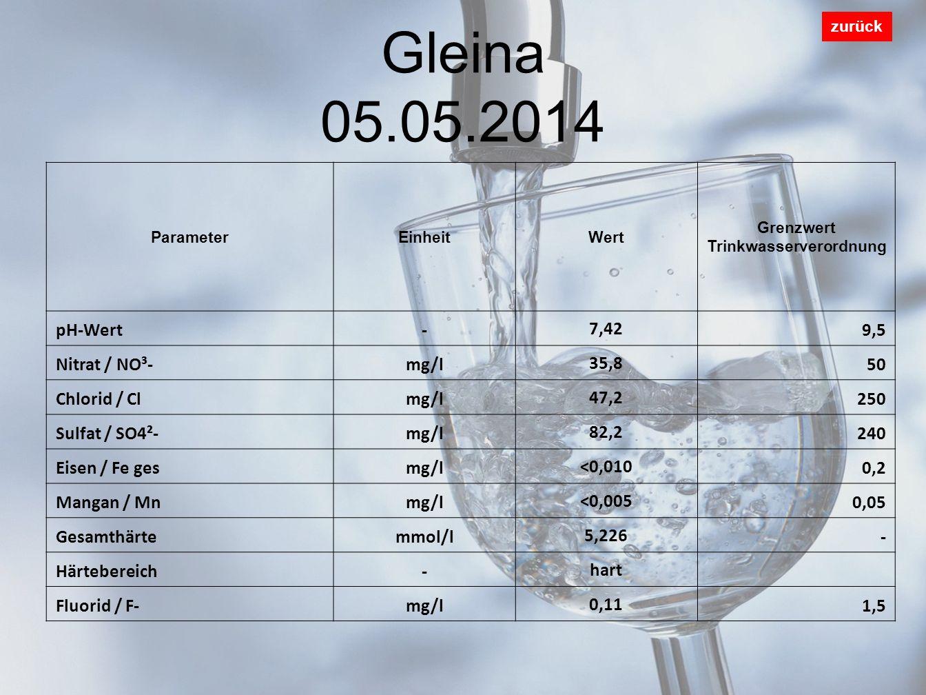 Gleina 05.05.2014 zurück ParameterEinheitWert Grenzwert Trinkwasserverordnung pH-Wert- 7,42 9,5 Nitrat / NO³-mg/l 35,8 50 Chlorid / Clmg/l 47,2 250 Sulfat / SO4²-mg/l 82,2 240 Eisen / Fe gesmg/l <0,010 0,2 Mangan / Mnmg/l <0,005 0,05 Gesamthärtemmol/l 5,226 - Härtebereich- hart Fluorid / F-mg/l 0,11 1,5