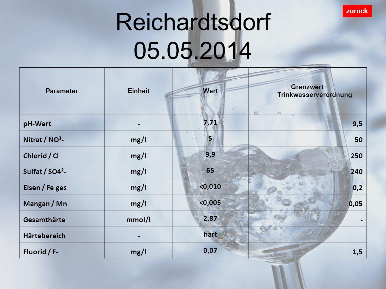 Reichardtsdorf 05.05.2014 zurück ParameterEinheitWert Grenzwert Trinkwasserverordnung pH-Wert- 7,71 9,5 Nitrat / NO³-mg/l 5 50 Chlorid / Clmg/l 9,9 250 Sulfat / SO4²-mg/l 65 240 Eisen / Fe gesmg/l <0,010 0,2 Mangan / Mnmg/l <0,005 0,05 Gesamthärtemmol/l 2,87 - Härtebereich- hart Fluorid / F-mg/l 0,07 1,5