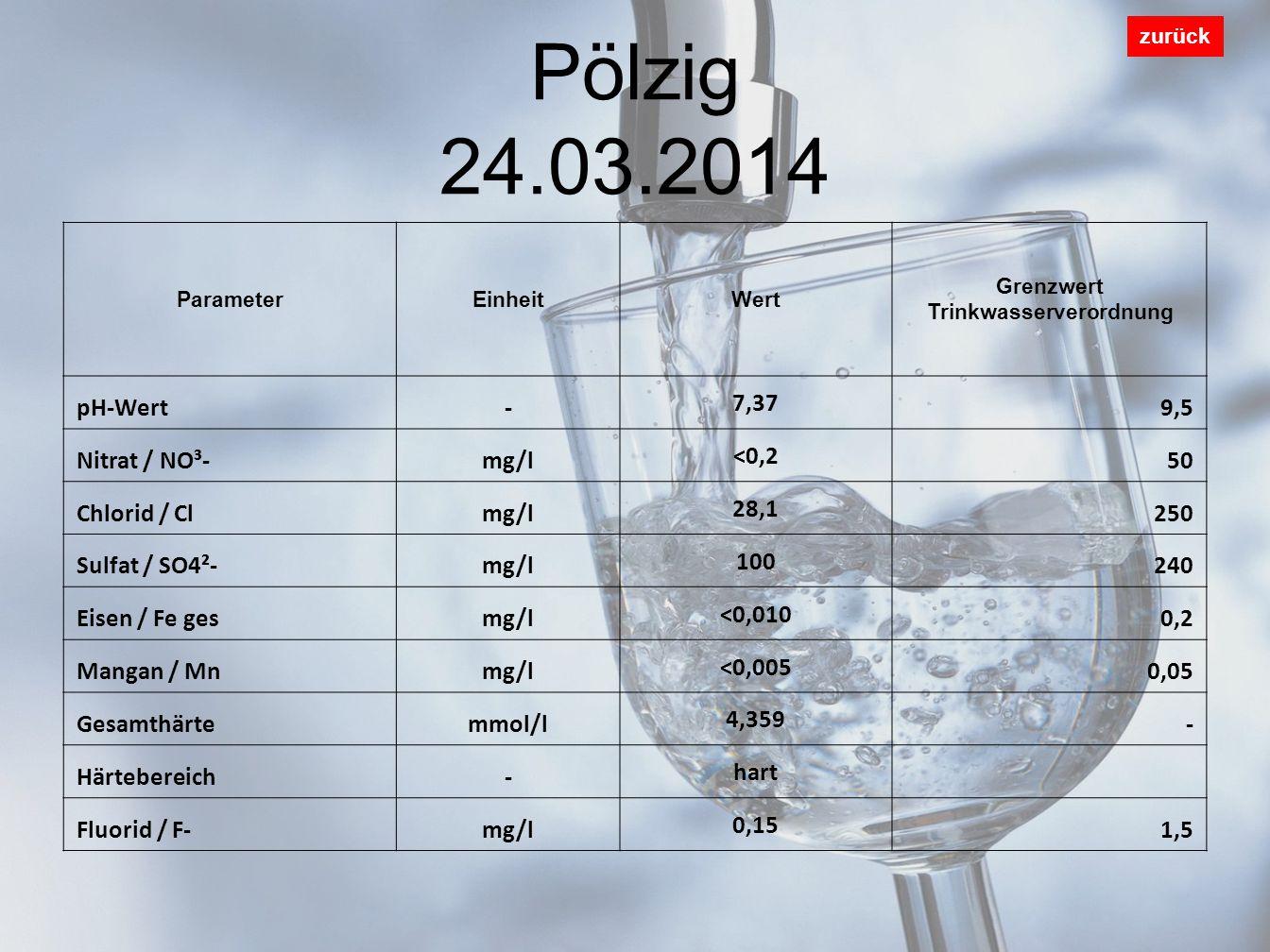 Pölzig 24.03.2014 zurück ParameterEinheitWert Grenzwert Trinkwasserverordnung pH-Wert- 7,37 9,5 Nitrat / NO³-mg/l <0,2 50 Chlorid / Clmg/l 28,1 250 Sulfat / SO4²-mg/l 100 240 Eisen / Fe gesmg/l <0,010 0,2 Mangan / Mnmg/l <0,005 0,05 Gesamthärtemmol/l 4,359 - Härtebereich- hart Fluorid / F-mg/l 0,15 1,5