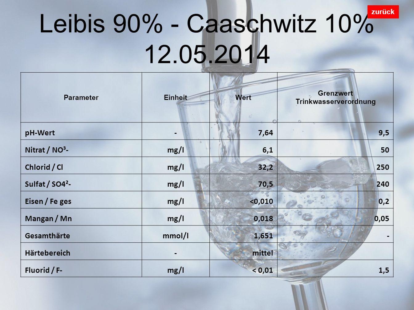 Leibis 90% - Caaschwitz 10% 12.05.2014 zurück ParameterEinheitWert Grenzwert Trinkwasserverordnung pH-Wert-7,649,5 Nitrat / NO³-mg/l6,150 Chlorid / Clmg/l32,2250 Sulfat / SO4²-mg/l70,5240 Eisen / Fe gesmg/l<0,0100,2 Mangan / Mnmg/l0,0180,05 Gesamthärtemmol/l1,651- Härtebereich-mittel Fluorid / F-mg/l< 0,011,5