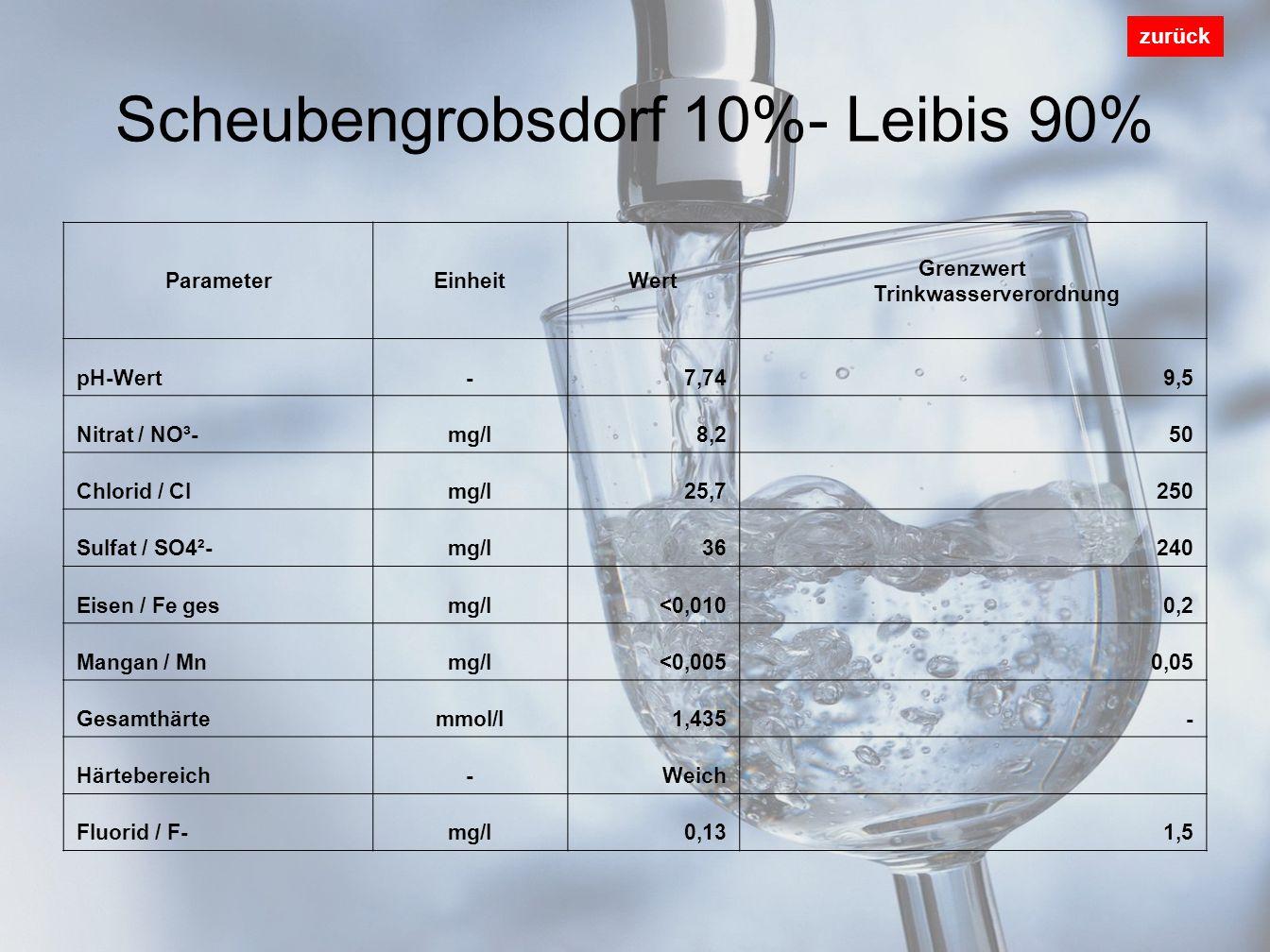 Scheubengrobsdorf 10%- Leibis 90% zurück ParameterEinheitWert Grenzwert Trinkwasserverordnung pH-Wert-7,749,5 Nitrat / NO³-mg/l8,250 Chlorid / Clmg/l25,7250 Sulfat / SO4²-mg/l36240 Eisen / Fe gesmg/l<0,0100,2 Mangan / Mnmg/l<0,0050,05 Gesamthärtemmol/l1,435- Härtebereich-Weich Fluorid / F-mg/l0,131,5