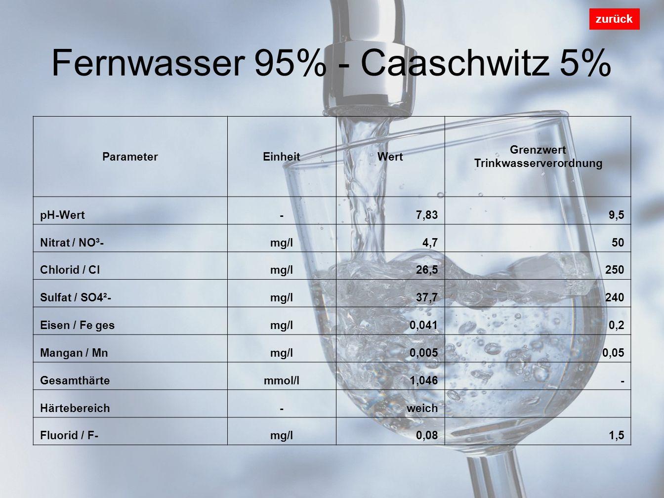 Fernwasser 95% - Caaschwitz 5% zurück ParameterEinheitWert Grenzwert Trinkwasserverordnung pH-Wert-7,839,5 Nitrat / NO³-mg/l4,750 Chlorid / Clmg/l26,5250 Sulfat / SO4²-mg/l37,7240 Eisen / Fe gesmg/l0,0410,2 Mangan / Mnmg/l0,0050,05 Gesamthärtemmol/l1,046- Härtebereich-weich Fluorid / F-mg/l0,081,5