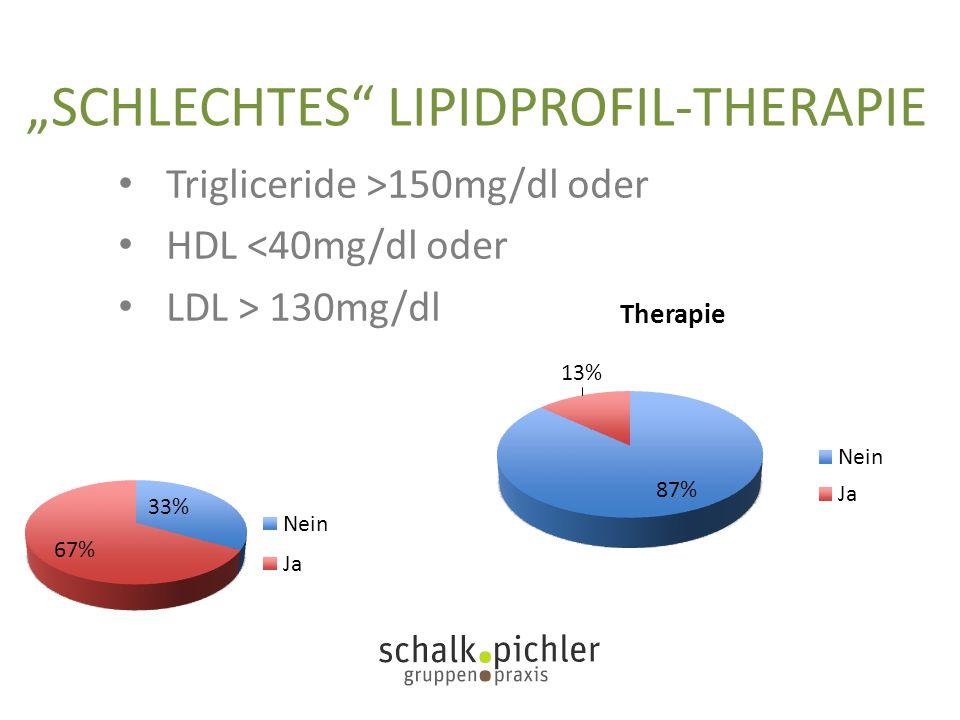 """SCHLECHTES"" LIPIDPROFIL-THERAPIE Trigliceride >150mg/dl oder HDL <40mg/dl oder LDL > 130mg/dl"