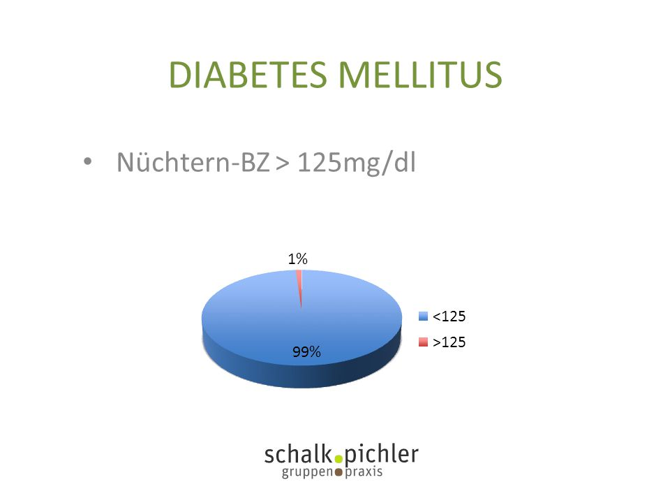DIABETES MELLITUS Nüchtern-BZ > 125mg/dl