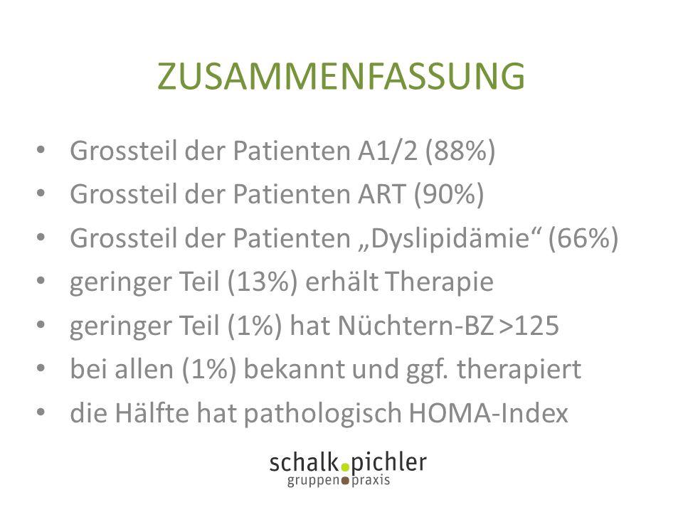 """ZUSAMMENFASSUNG Grossteil der Patienten A1/2 (88%) Grossteil der Patienten ART (90%) Grossteil der Patienten """"Dyslipidämie (66%) geringer Teil (13%) erhält Therapie geringer Teil (1%) hat Nüchtern-BZ >125 bei allen (1%) bekannt und ggf."""