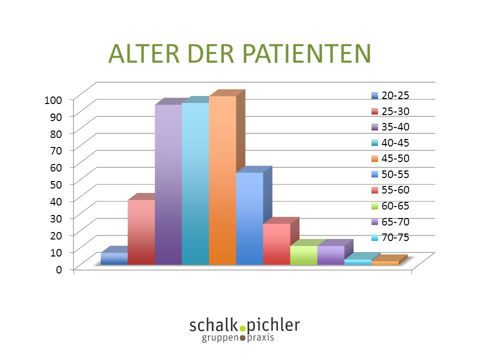 ALTER DER PATIENTEN