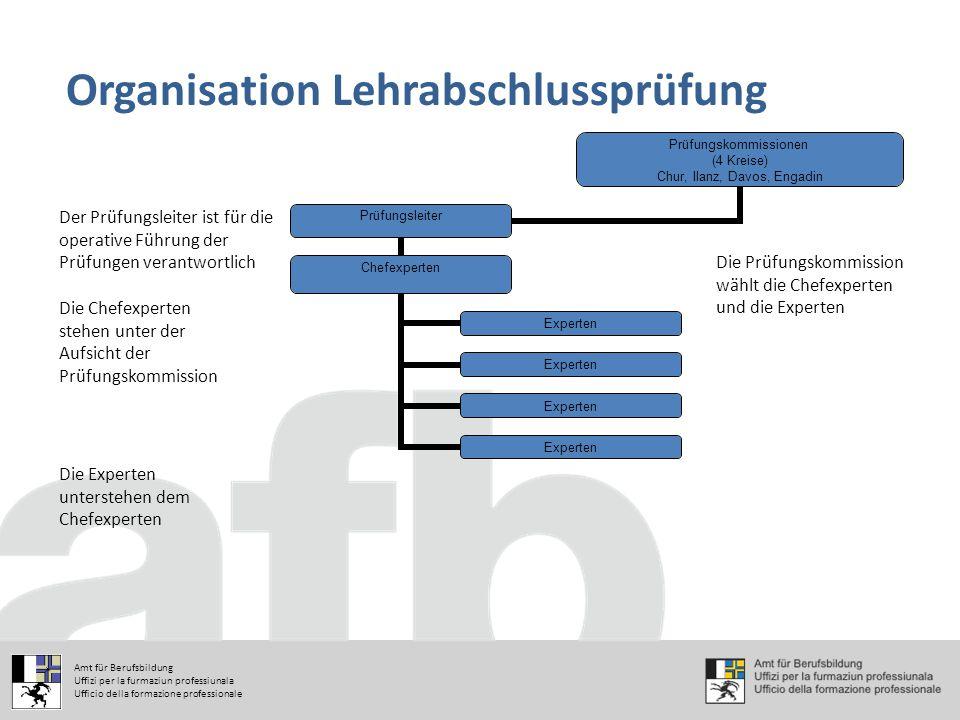 Prüfungskommissione n (4 Kreise) Chur, Ilanz, Davos, Engadin Prüfungsleiter Chefexperten Experten Organisation Lehrabschlussprüfung Die Prüfungskommis
