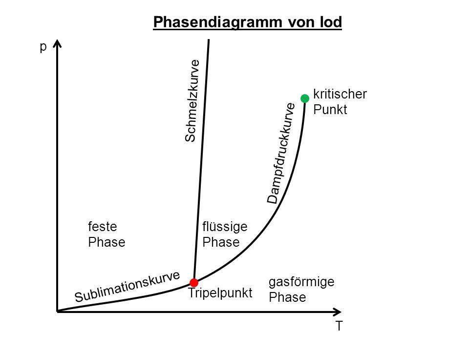 p T feste Phase flüssige Phase gasförmige Phase Dampfdruckkurve Schmelzkurve Sublimationskurve Tripelpunkt kritischer Punkt Phasendiagramm von Iod