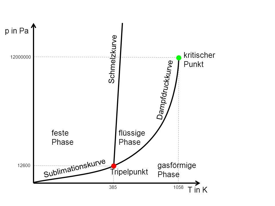 p in Pa T in K feste Phase flüssige Phase gasförmige Phase Dampfdruckkurve Schmelzkurve Sublimationskurve Tripelpunkt kritischer Punkt 1058 385 120000
