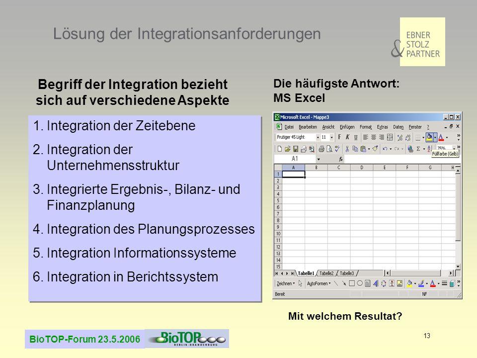 BioTOP-Forum 23.5.2006 13 Lösung der Integrationsanforderungen 1.Integration der Zeitebene 2.Integration der Unternehmensstruktur 3.Integrierte Ergebnis-, Bilanz- und Finanzplanung 4.Integration des Planungsprozesses 5.Integration Informationssysteme 6.Integration in Berichtssystem 1.Integration der Zeitebene 2.Integration der Unternehmensstruktur 3.Integrierte Ergebnis-, Bilanz- und Finanzplanung 4.Integration des Planungsprozesses 5.Integration Informationssysteme 6.Integration in Berichtssystem Die häufigste Antwort: MS Excel Mit welchem Resultat.