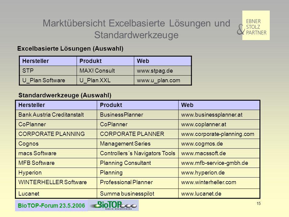 BioTOP-Forum 23.5.2006 15 Marktübersicht Excelbasierte Lösungen und Standardwerkzeuge HerstellerProduktWeb STPMAX! Consultwww.stpag.de U_Plan Software