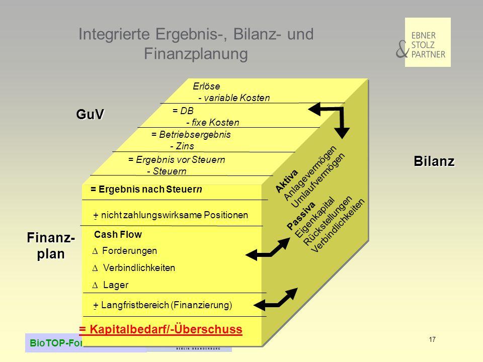 BioTOP-Forum 23.5.2006 17 Integrierte Ergebnis-, Bilanz- und Finanzplanung Erlöse - variable Kosten = Ergebnis nach Steuern = DB - fixe Kosten = Betri
