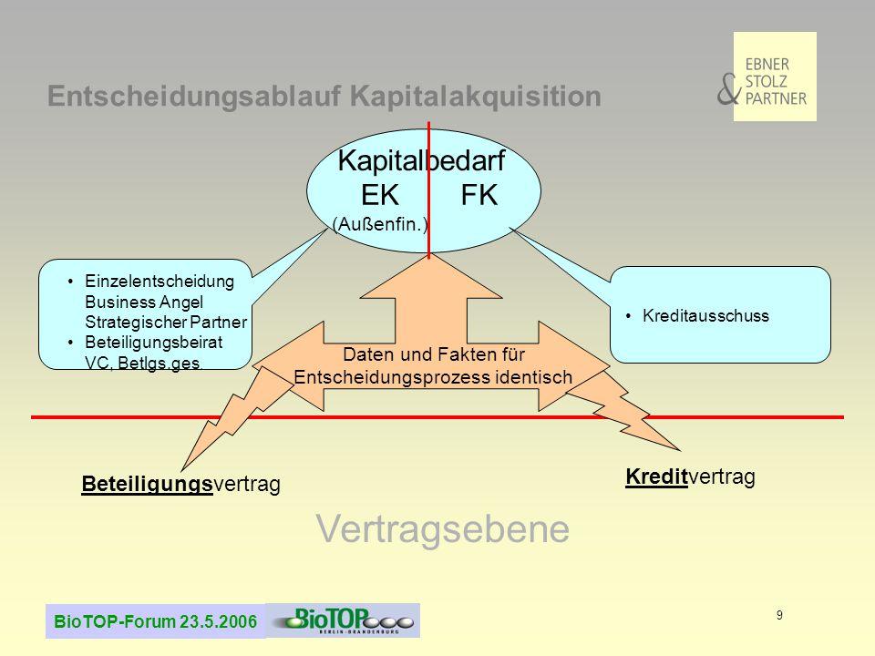 BioTOP-Forum 23.5.2006 9 Entscheidungsablauf Kapitalakquisition Kapitalbedarf Einzelentscheidung Business Angel Strategischer Partner Beteiligungsbeirat VC, Betlgs.ges.