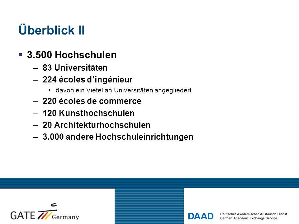 Überblick II  3.500 Hochschulen –83 Universitäten –224 écoles d'ingénieur davon ein Vietel an Universitäten angegliedert –220 écoles de commerce –120