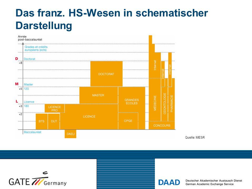 Das franz. HS-Wesen in schematischer Darstellung Quelle: MESR