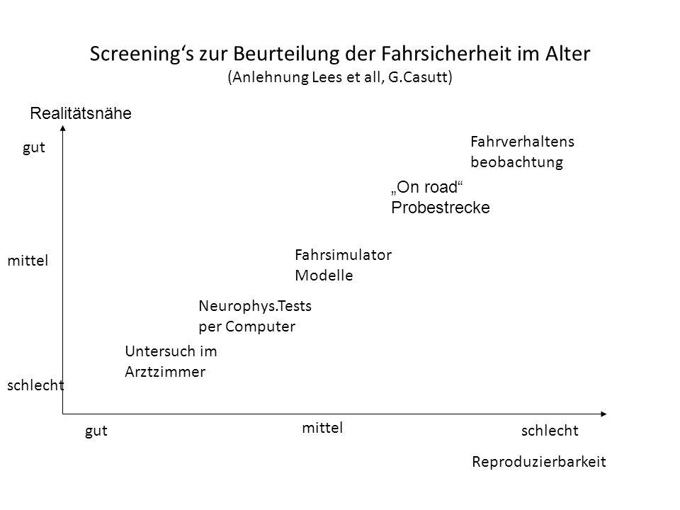 Screening's zur Beurteilung der Fahrsicherheit im Alter (Anlehnung Lees et all, G.Casutt) Realitätsnähe gut mittel schlecht mittel schlecht Untersuch