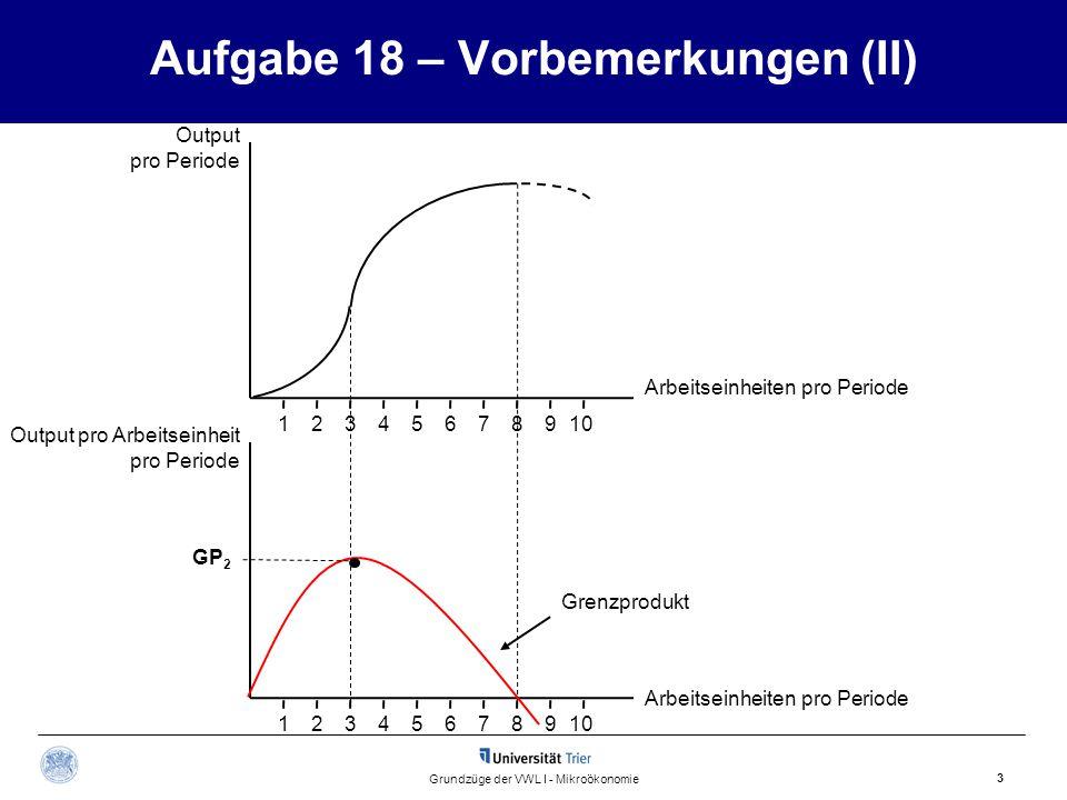 1 Aufgabe 18 – Vorbemerkungen (III) 4 Grundzüge der VWL I - Mikroökonomie Output pro Periode 12345678910 Das Durchschnittsprodukt erreicht bei der vierten Arbeitseinheit den höchsten Wert.